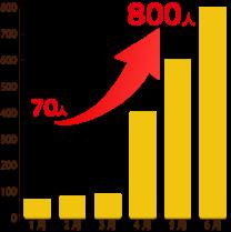 アクセス数推移グラフ